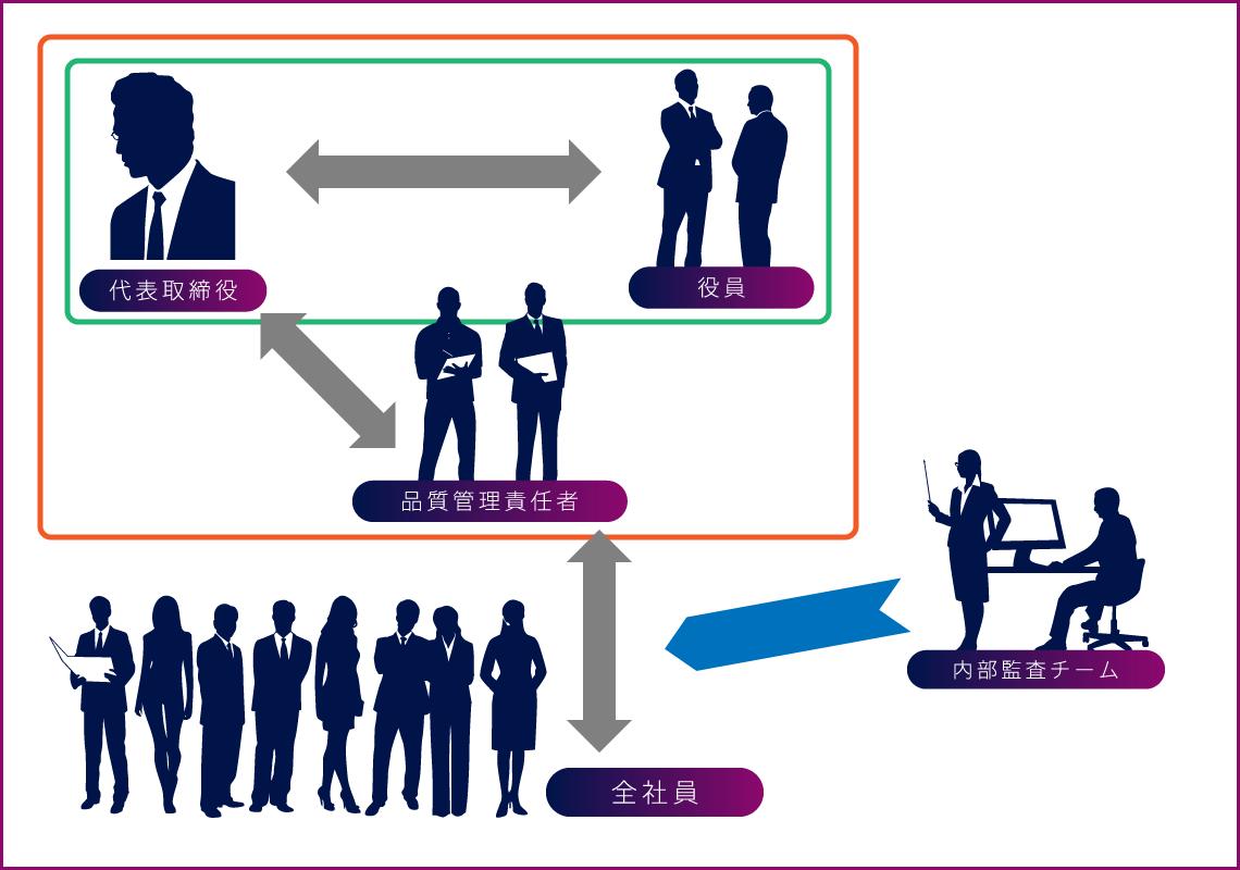 品質マネジメントシステム組織体制