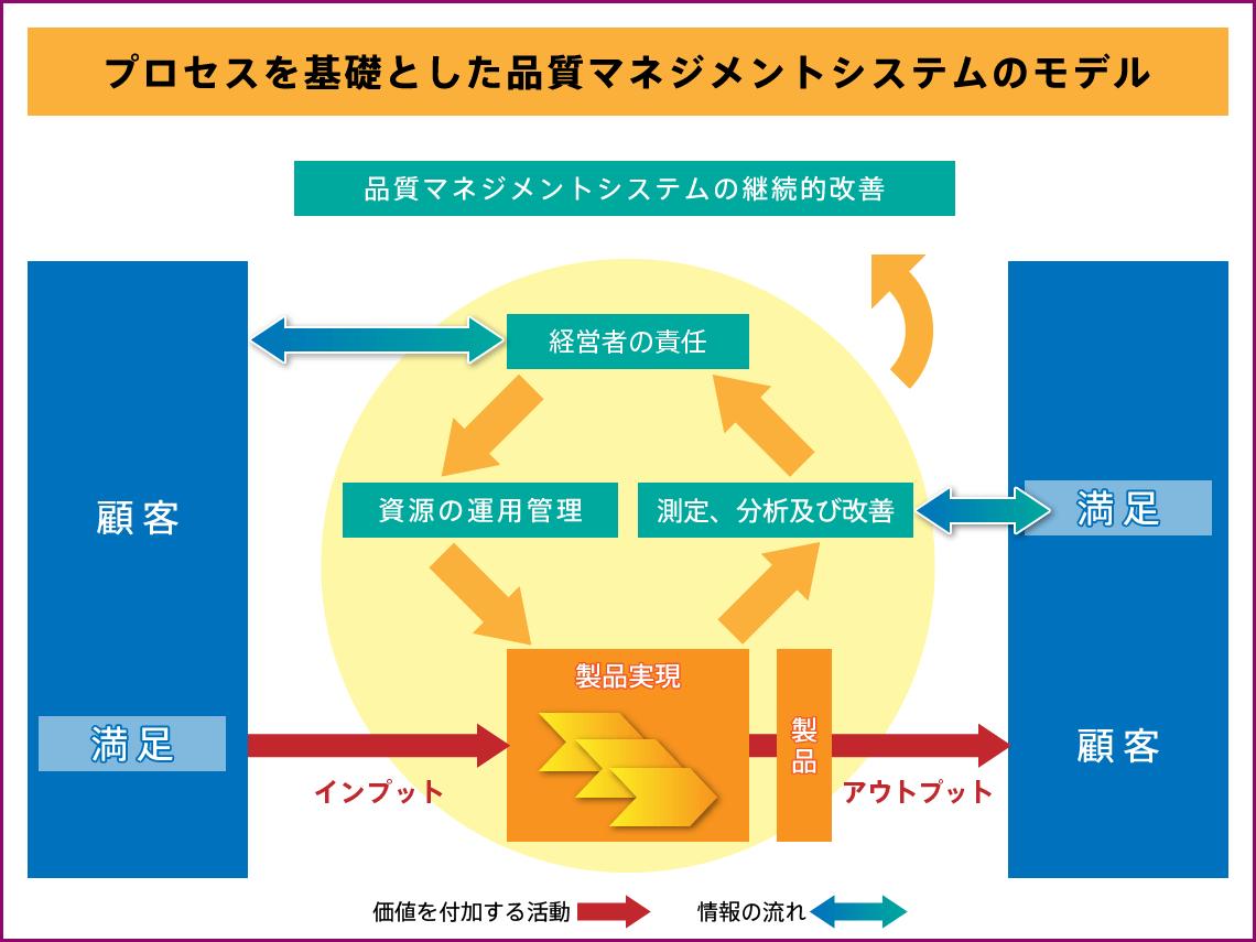 プロセスを基礎としたマネジメントシステムのモデル
